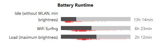 لپ تاپ استوک 14 اینچی دل مدل Dell Latitude 14 E5450
